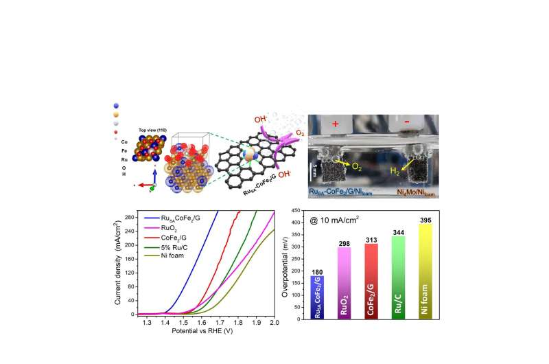 Highly efficient, long-lasting electrocatalyst to boost hydrogen fuel production