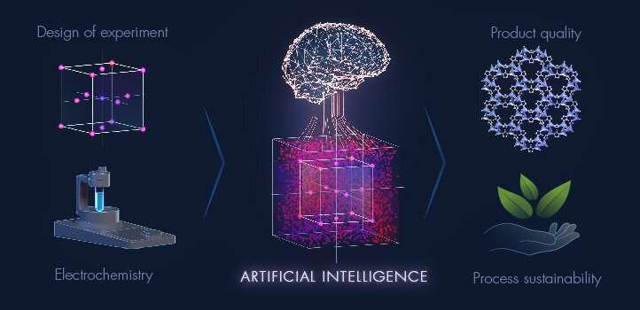 AI plots sustainable materials