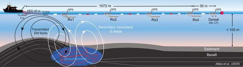 Offshore submarine freshwater discovery raises hopes for islands worldwide