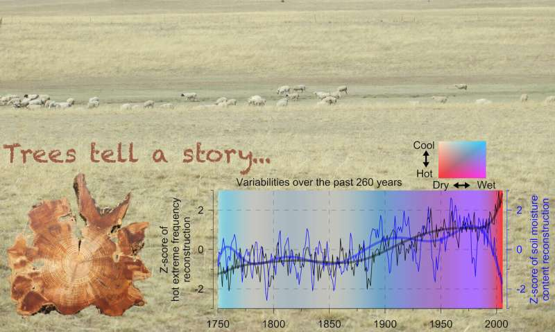 Irreversible hotter and drier climate over inner East Asia