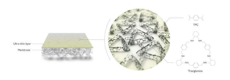 Molecular pores for thought