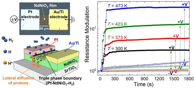 A colossal step for electronics