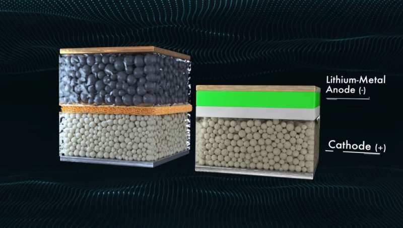 Solid-state automotive battery could transform EV industry