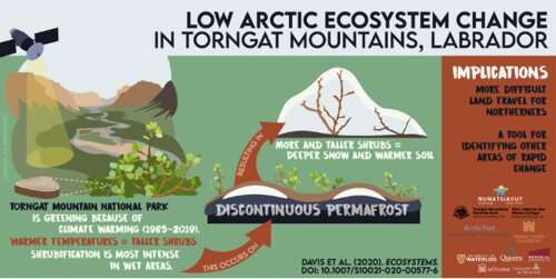 Evidence of accelerated climate change seen in Labrador mountain range
