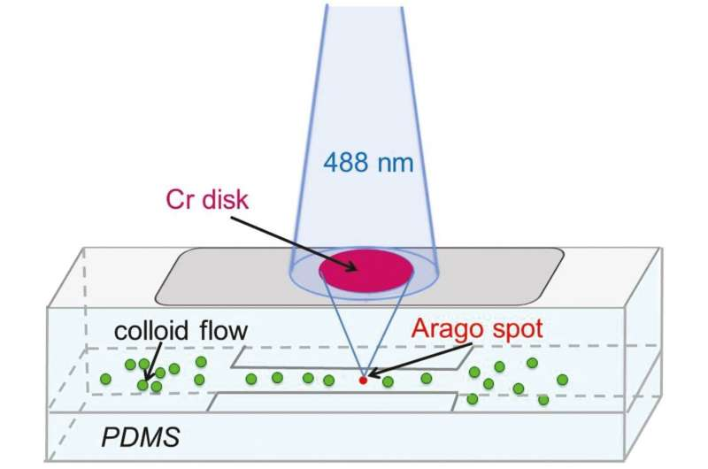 Trapping nanoparticles with optical tweezers