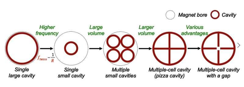 Pizza can help address the dark matter mystery?