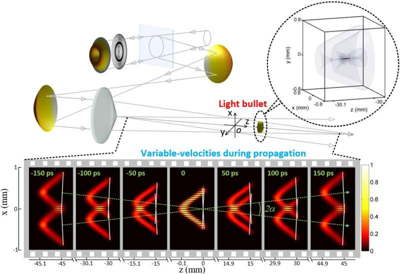 Controlling the speed of light bullets