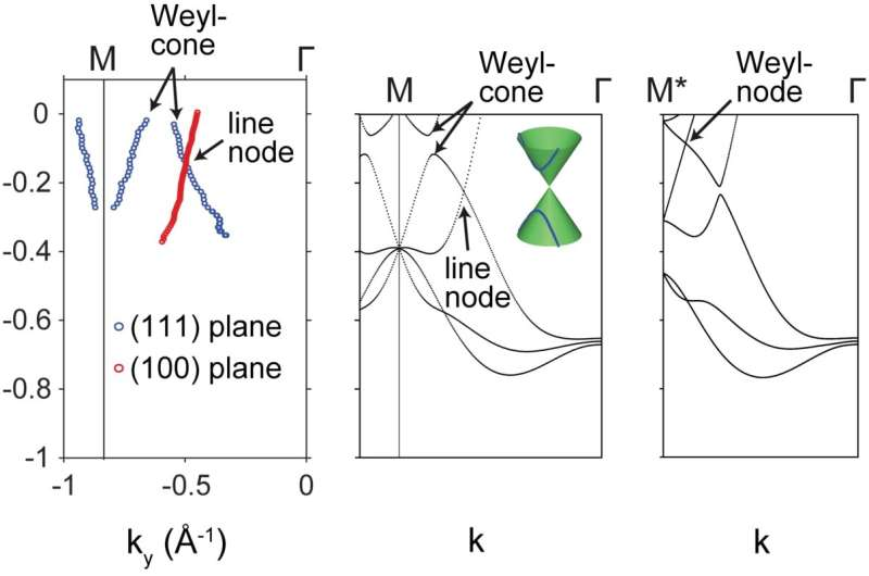 """New topological properties found in """"old"""" material of Cobalt disulfide"""