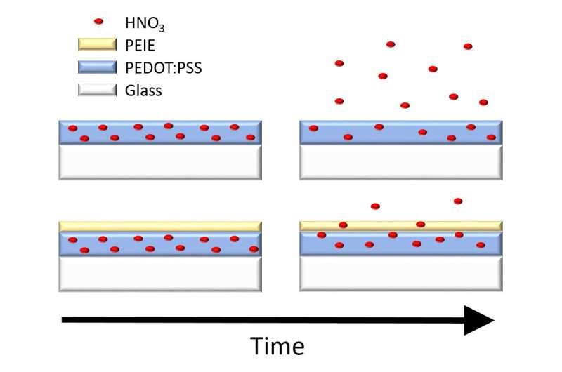Energy-harvesting plastics pass the acid test