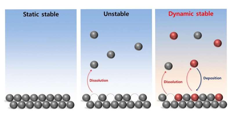 Investigating the dynamics of stability