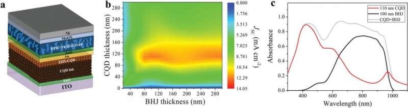 New study presents efficient, solution-processed, hybrid tandem solar cells