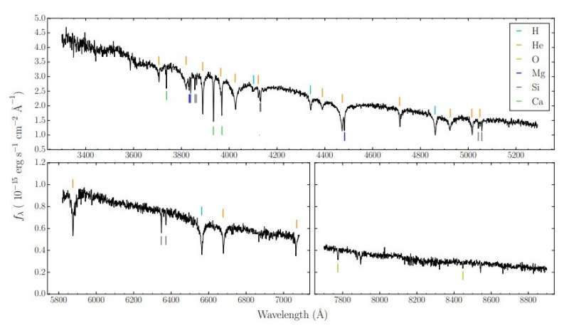 Observations shed more light on the atmosphere of white dwarf GD 424