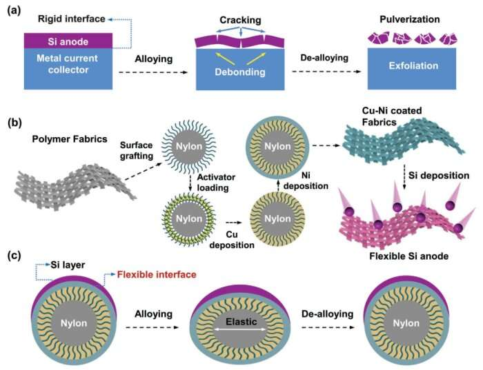 Scientists propose a flexible interface design for silicon-graphite dual-ion battery