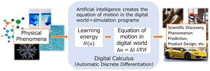 Artificial Intelligence that can run a simulation faithful to physical laws