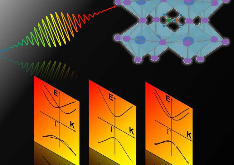 New discovery settles long-standing debate about photovoltaic materials