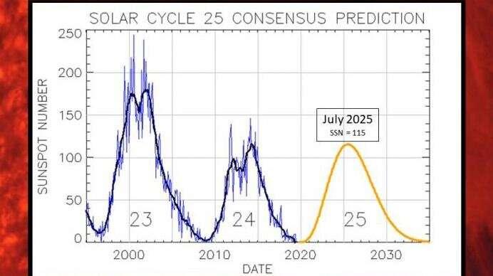Solar cycle 25: the sun wakes up