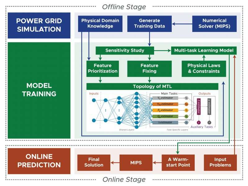 Researchers speed power grid simulations using AI