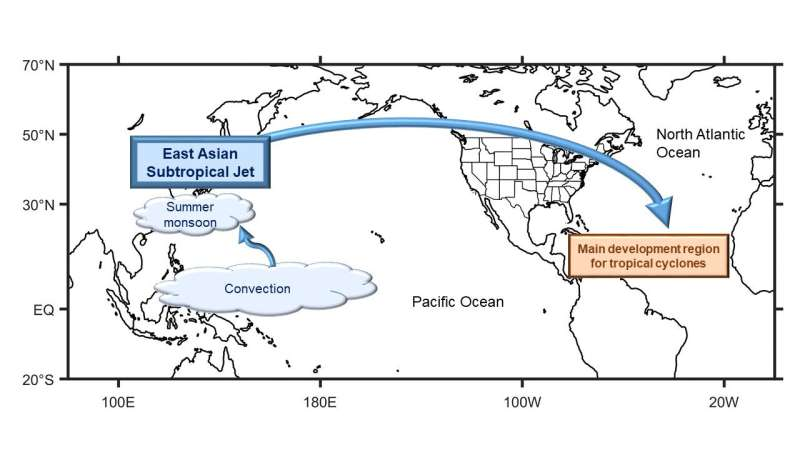 Researchers find link between Atlantic hurricanes and weather system in East Asia