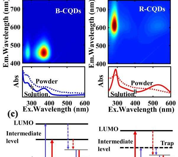 Scientists discover insulator-to-semiconductor transition in fluorescent carbon quantum dots