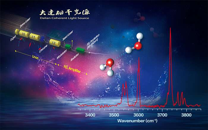 Scientists reveal infrared spectroscopy of neutral water dimer
