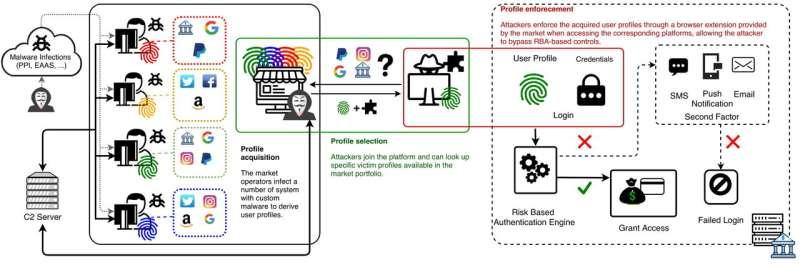 Researchers find huge, sophisticated black market for trade in online 'fingerprints'