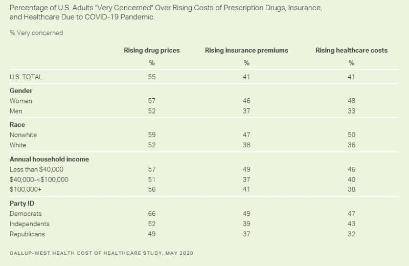 9 in 10 Americans concerned pharma will use COVID-19 pandemic to raise drug prices