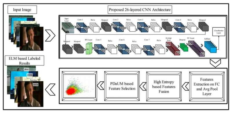 A 26-layer convolutional neural network for human action recognition