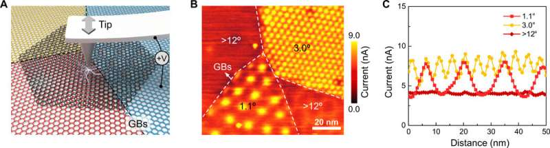 Abnormal conductivity in low angle twisted bilayer graphene