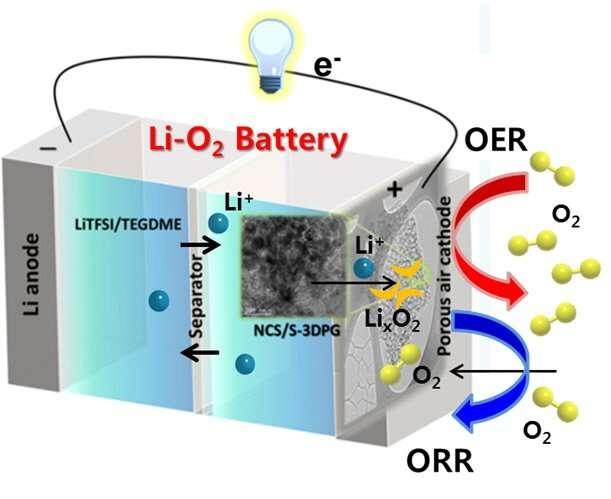 A breath of fresh air for longer-running batteries