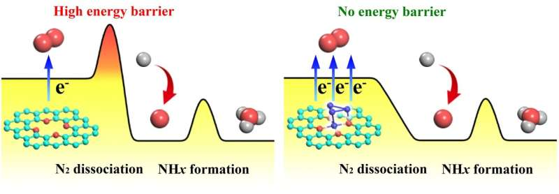 Achieving highly efficient ammonia synthesis by altering the rate-determining step