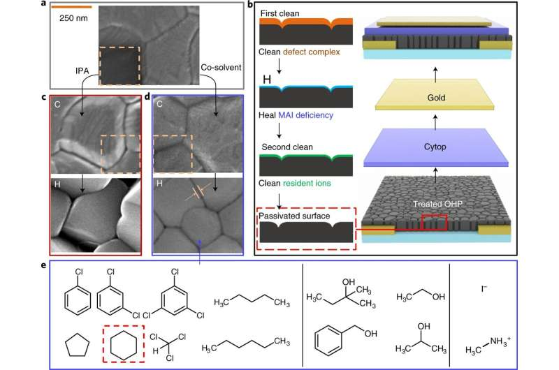A cleaning–healing–cleaning method to eliminate ionic defects on the surface of perovskite films