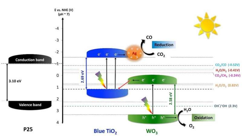 Addressing global warming with new nanoparticles and sunshine