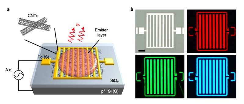 A device that can produce electroluminescence from infrared to ultraviolet wavelengths