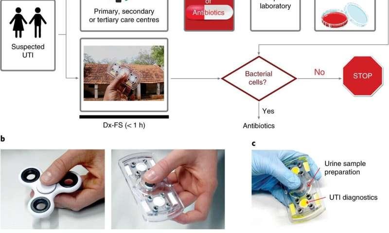 A fidget spinner-like device for speedy detection of UTIs in urine