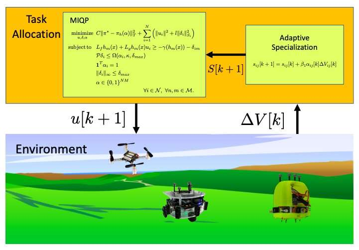 A framework for adaptive task allocation during multi-robot missions
