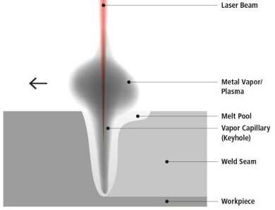AI monitoring of laser welding processes: X-ray vision and eavesdropping ensure quality