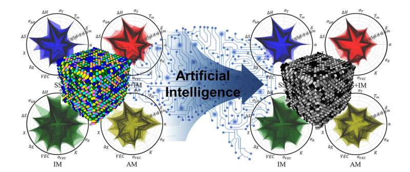 AI speeds up development of new high-entropy alloys