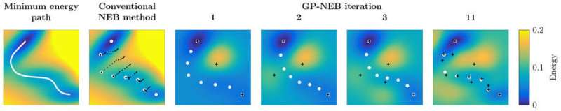 Algorithms help to find minimum energy paths and saddle points more effectively