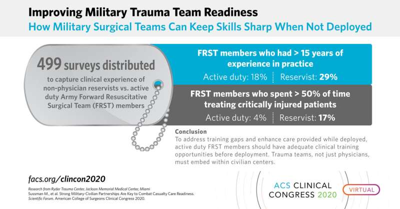 All members of military surgical teams can benefit from military-civilian partnerships