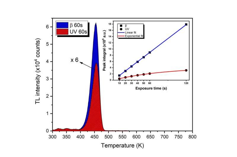Aluminum oxide crystal tested as a UV radiation sensor