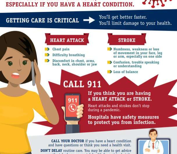 American College of Cardiology urges heart attack, stroke patients to seek medical help