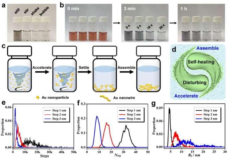 A milestone in ultrafast gel fabrication