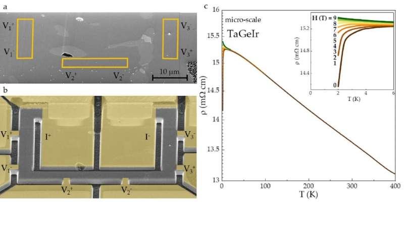 An alternative route for studying the intrinsic properties of solid-state materials