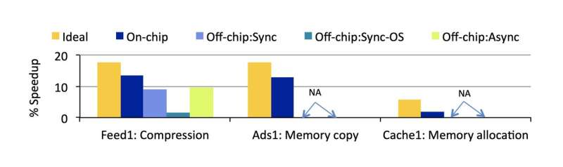 Analytical model predicts exactly how much a piece of hardware will speed up data centers