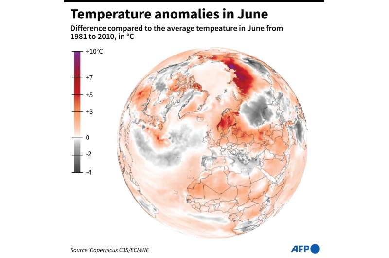 An Arctic hourly temperature record for June—37 degrees Celsius—was set on the 21st near Verkhoyansk in northeastern Russia