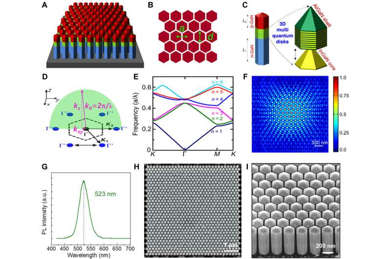 An electrically pumped surface-emitting semiconductor green laser