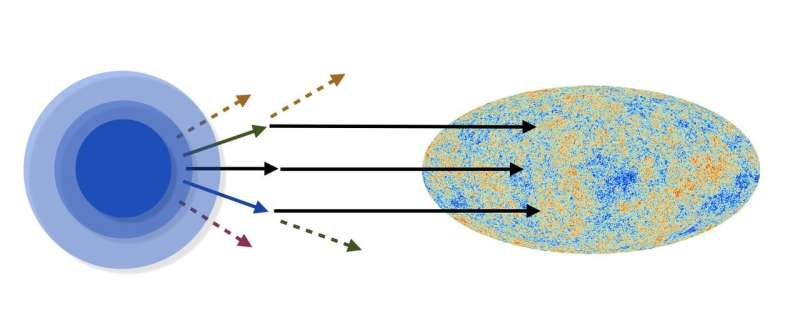 A new test to investigate the origin of cosmic structure