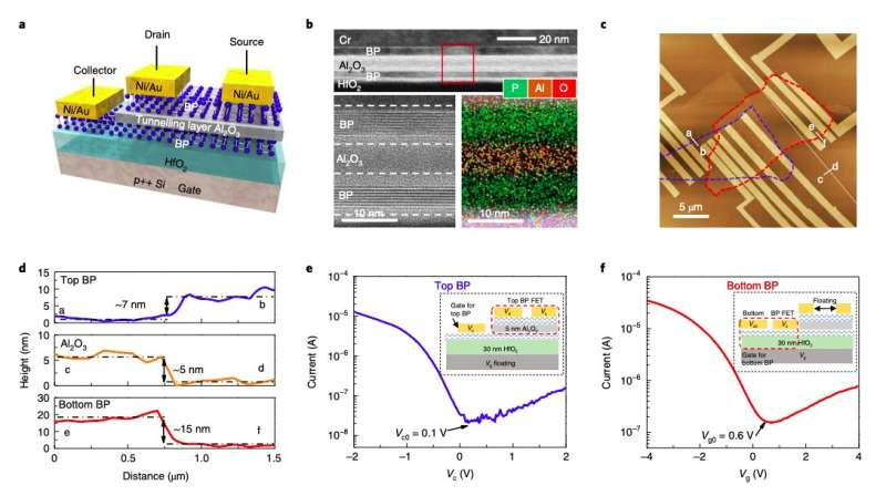 A new transverse tunneling field-effect transistor