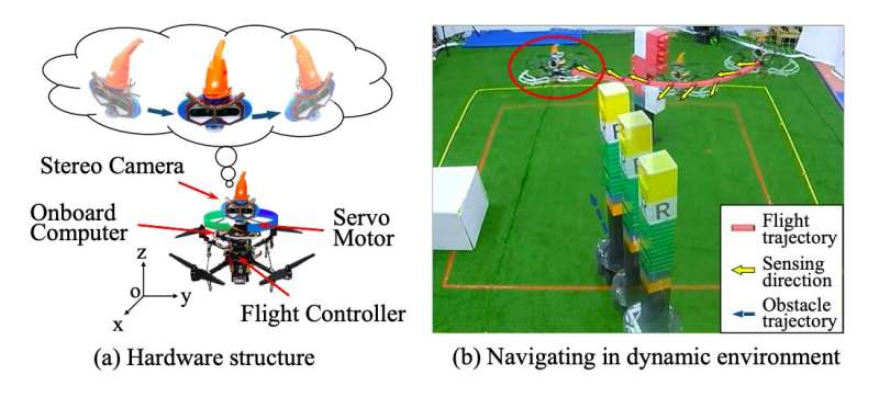 An obstacle avoidance system for flying robots inspired by owls