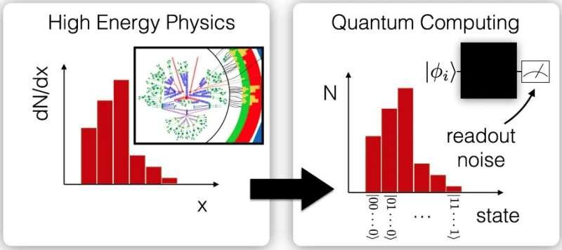 Applying particle physics methods to quantum computing